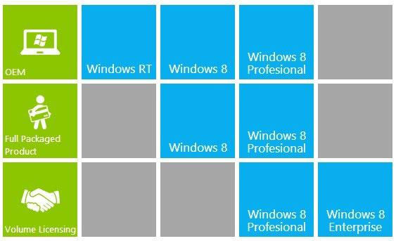 Windows 8 Lizenzen